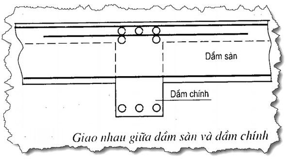 giao-nhau-giua-dam-san-va-dam-chinh