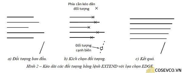 Kéo dài các đối tượng bằng lệnh EXTEND với lựa chọn EDGE