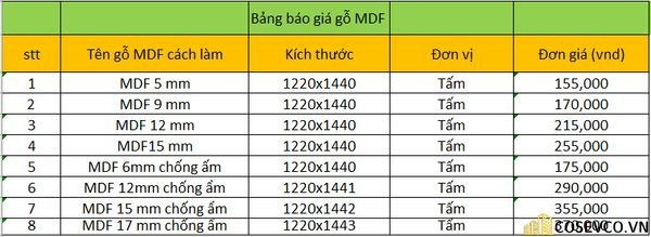 Bảng báo giá gỗ MDF