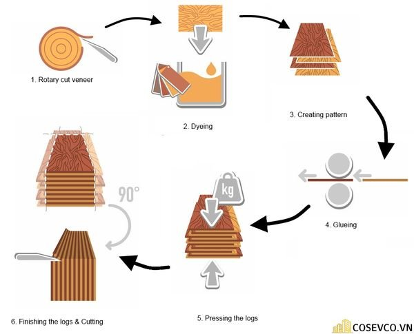 Quy trình sản xuất gỗ MDF