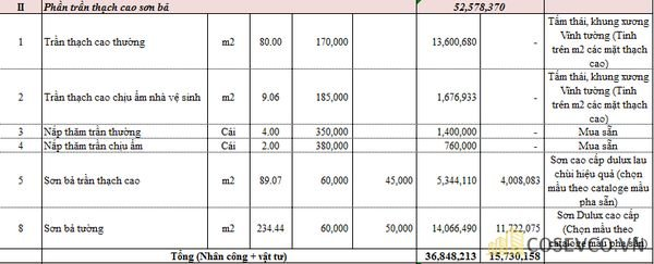 Chi phí xây phòng trọ